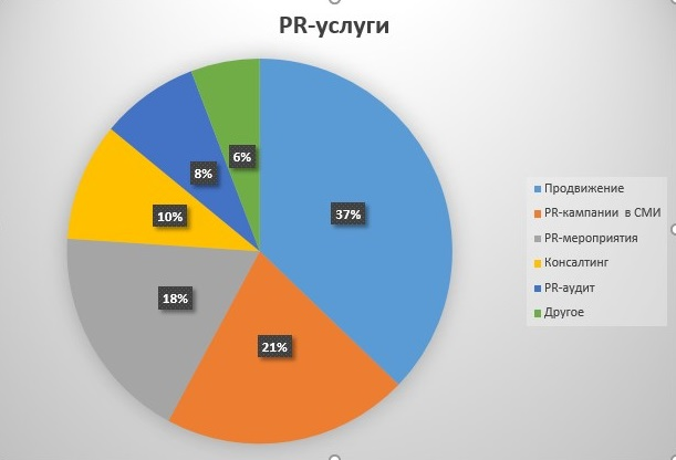 PR услуги что заказывают в 2018